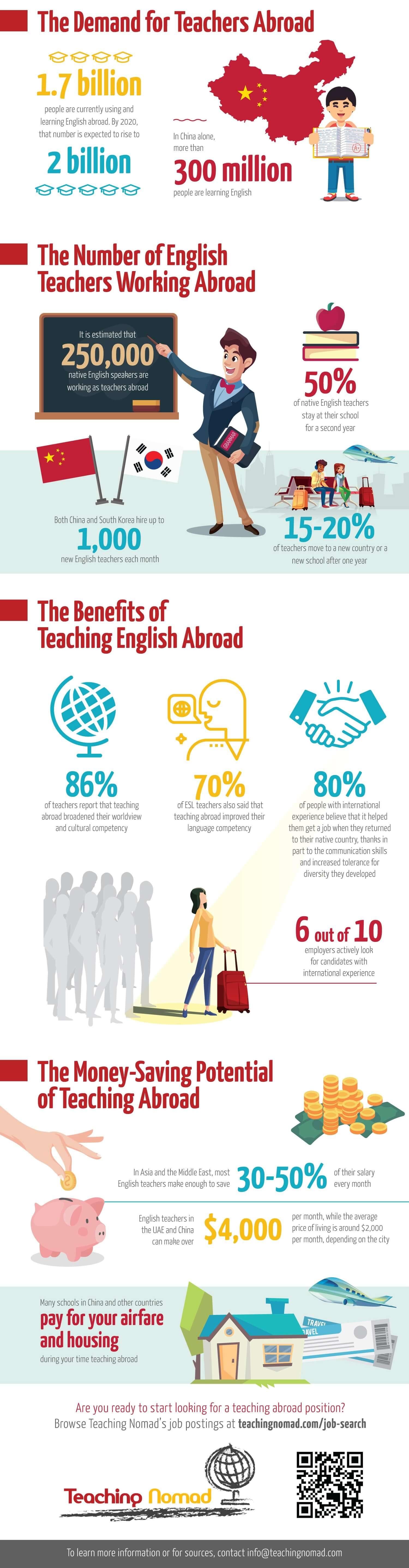 Infographic Teaching Nomad Edited